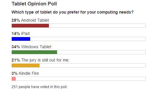 tablets-preference